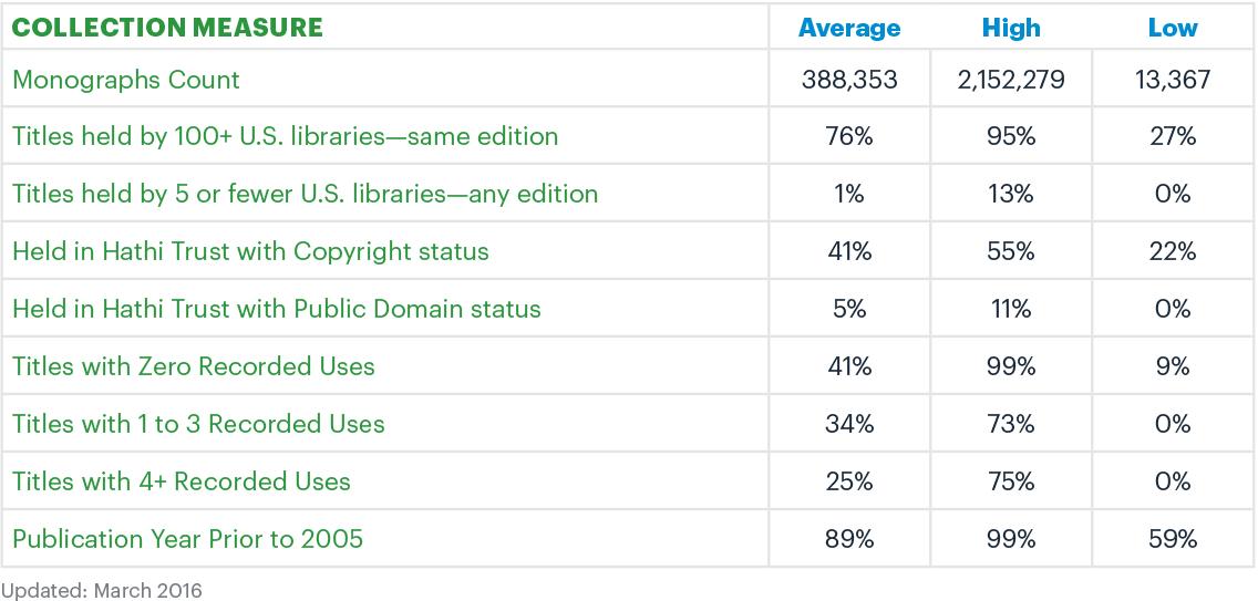 SCS Monograph Index