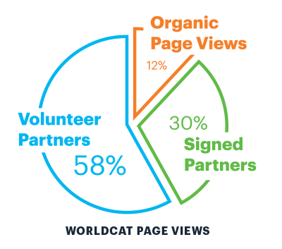 WorldCat Page Views pie chart