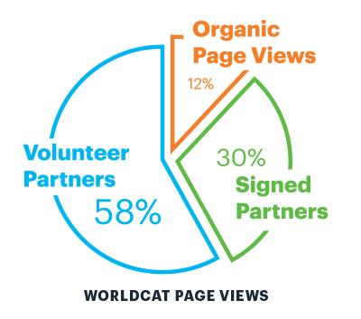 WorldCat Page Views pie chart