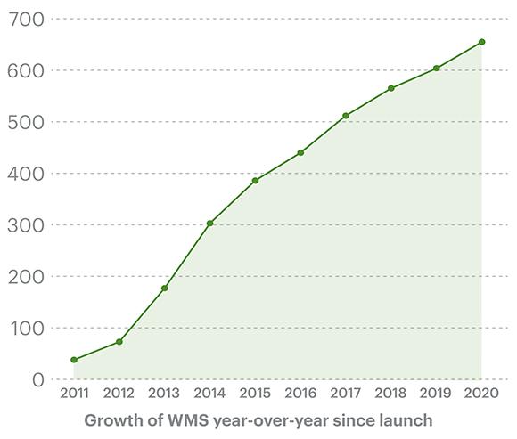 wms-chart-blog-white_580